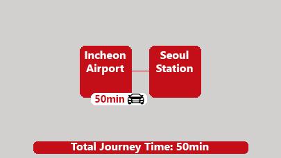 Seoul private car Airport Transfer
