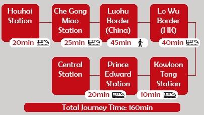 Shenzhen to Hong Kong