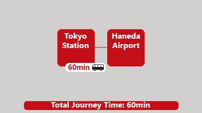 Bus Tokyo Station to Haneda Airport