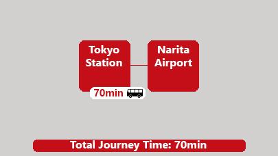 Bus Tokyo Station to Narita Airport
