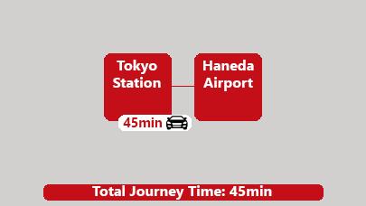 Car Tokyo Station to Haneda Airport