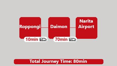 Subway Roppongi to Narita Airport