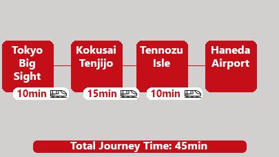 Subway Tokyo Big Sight to Haneda Airport