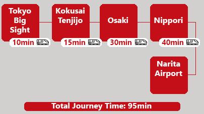 Subway Tokyo Big Sight to Narita Airport