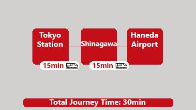 Subway Tokyo Station to Haneda Airport