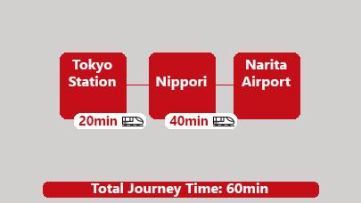 Tokyo station to Narita airport by Subway