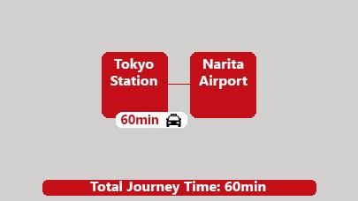 Taxi Tokyo Station to Narita Airport